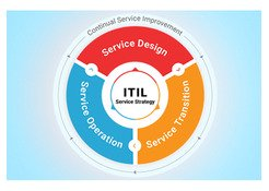 ITIL - What is ITIL?